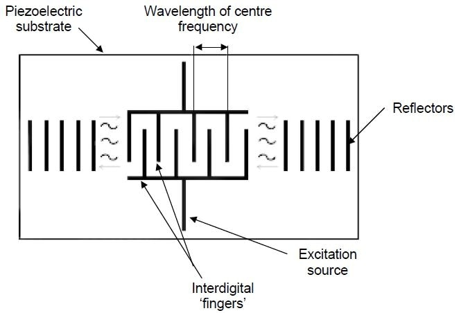 Outline of a basic SAW transducer