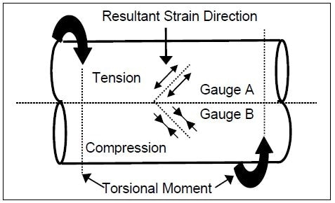 SAW gauge arrangement for torque measurement.