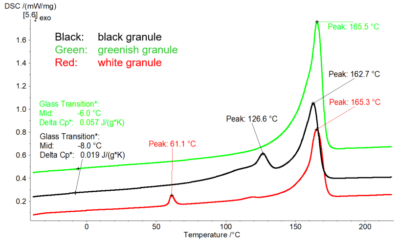 Comparison of three different granules of recycled PP.