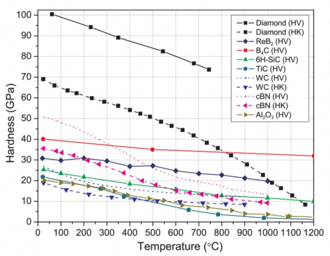 Hot Vickers and Knoop hardness of indenter materials as a function of temperature with extrapolated Vickers hardness shown as dotted lines for materials where only Knoop hardness data were available (from Ref. 1).