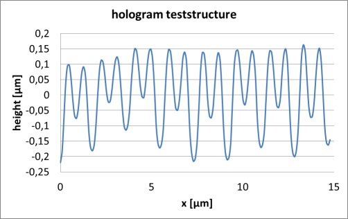 Linescan (AFM) of a roll-to-plate imprinted holographic test structure, feature height approximately 350 nm, period approximately 880 nm.