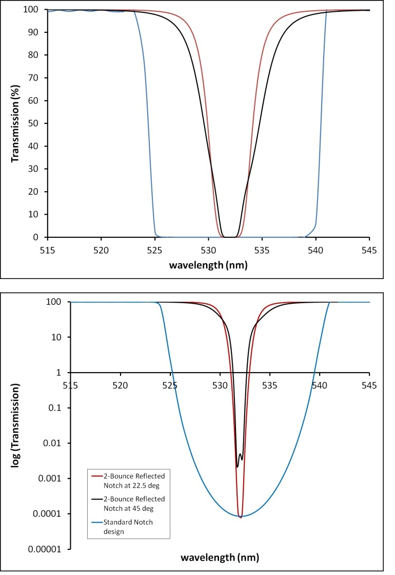 Top: A standard transmissive notch design with 2-bounce reflective notches designed at 2 AOIs. Bottom: The same data presented in log scale to show blocking (OD 6 in red and blue curves).