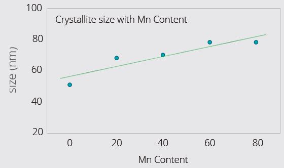 Example LMFP Cathode Materials with varying Mn content: Lattice expansion along c-axis (Figure 9) with increasing Mn content. For unknown batch samples, c-parameter can be measured, and composition deduced using calibration graph (Figure 9). XRD also reveals that crystallite size increases with Mn content (Figure 10) – higher Mn facilitates larger crystallite size. Crystallite size usually has a close relationship to the primary particle size.