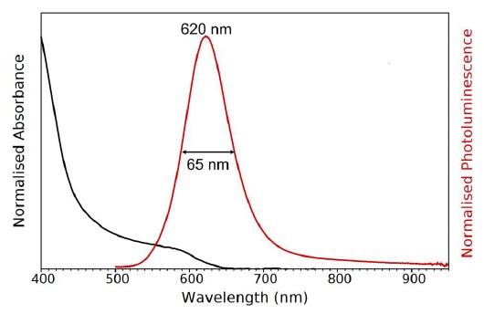 Absorption (black) and photoluminescence (red) spectra of the InP/ZnS QD solution. Absorption parameters: ??ex = 2 nm. Emission parameters: ?ex = 400 nm, ??ex = 8 nm, ??em = 3 nm.