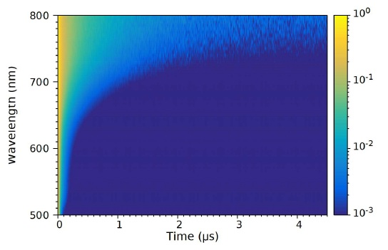 Time-resolved emission spectrum (TRES) of InP/ZnS QD solution measured using TCSPC. The photoluminescence intensity at each wavelength was normalised to 1. Experimental parameters: ?ex = 405 nm, ??em = 15 nm.