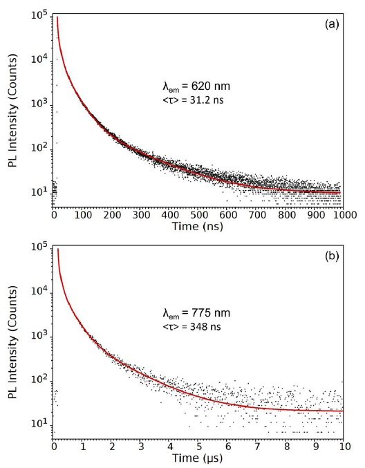 Photoluminescence decays measured at (a) 620 nm and (b) 775 nm. The decays were measured using TCSPC and fit with four exponentials components and the intensity weighted average lifetime calculated. Experimental parameters: ?ex = 405 nm, ?em = 620 nm / 775nm, ??em = 10 nm.