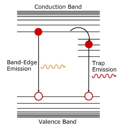 Schematic representation of the origin of band-edge emission and trap emission in QDs.