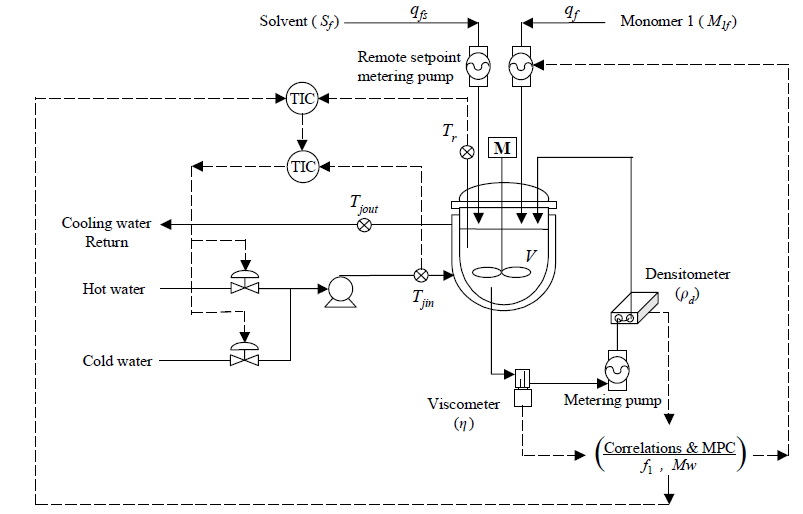 Operation diagram of a MIVI sensor on a semi-batch MMA/MA solution copolymerization reactor system.