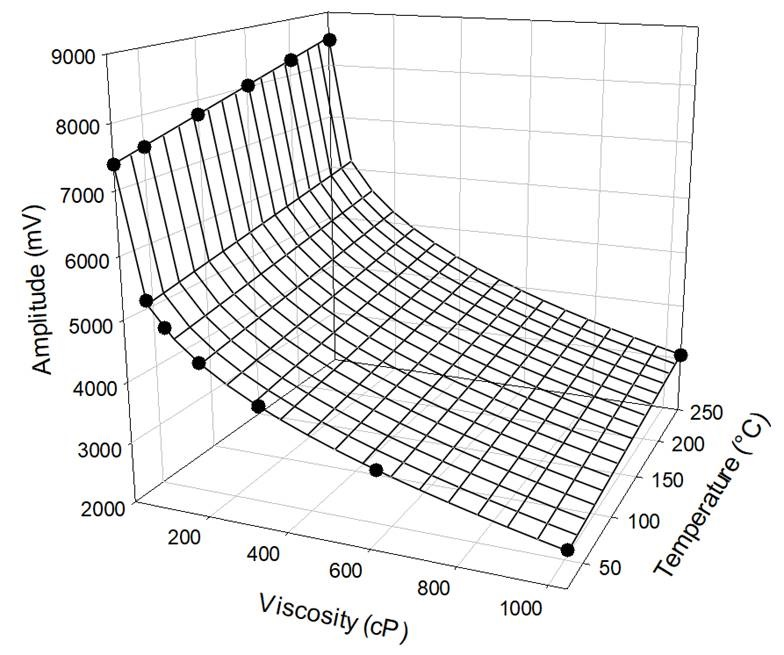Response curve of a MIVI sensor for polymerization monitoring