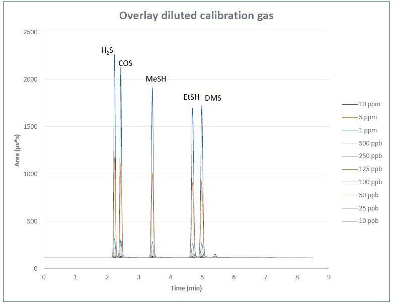 Overlay diluted Calibration gas.