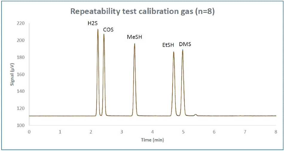 Repeatability overlay of 8 consecutive runs of calibration gas diluted to ~500 ppb.
