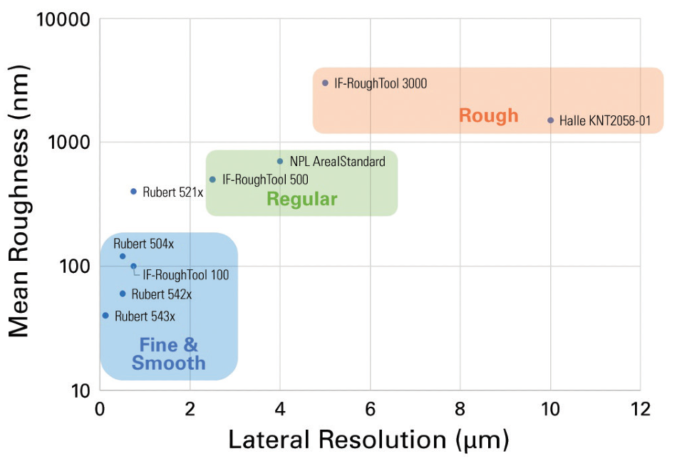 Plot of nominal mean roughness versus required lateral resolution.