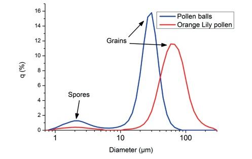 Particle size distributions of different pollen grains