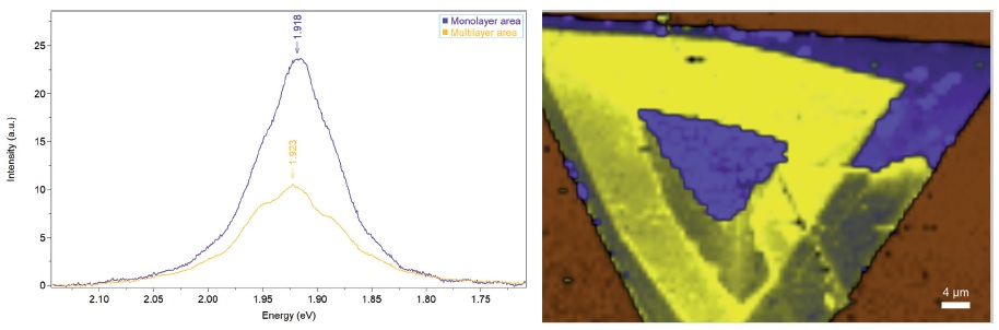 Photoluminescence characterization of the WS2 flake. (Left) PL reference spectra. (Right) 2D PL map based on decomposition on reference spectra.