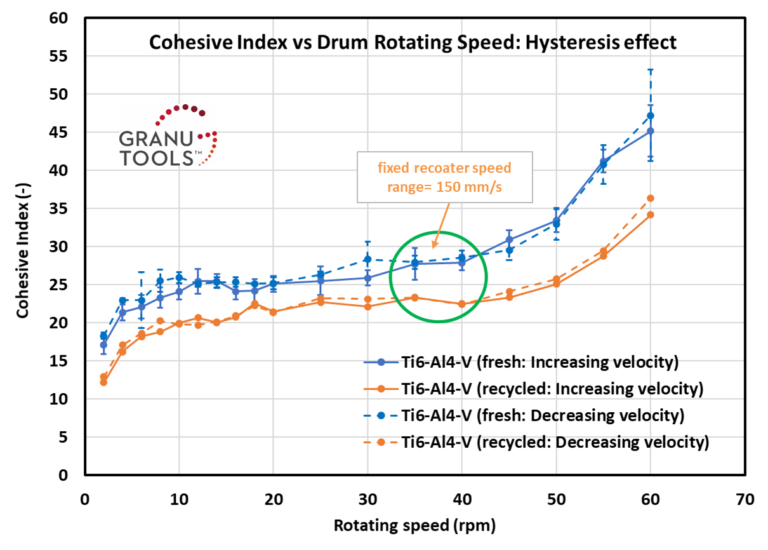 Cohesive Index versus Rotating drum speed for metal powder: hysteresis effect.