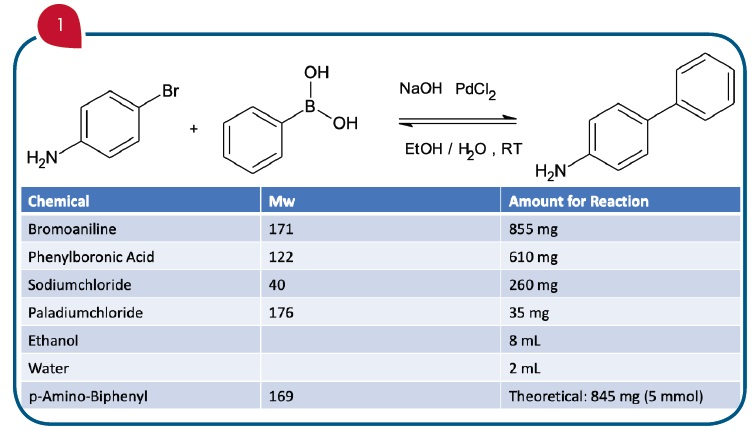The sample mixture including molecular weight, structure and reaction amounts.