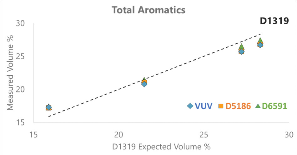 The quantitative results for total aromatics of 4 proficiency samples using GC-VUV and the 3 current ASTM methods. GC-VUV compares well to both the SFC and HLPC methods, which are the methods most used for diesel certification.