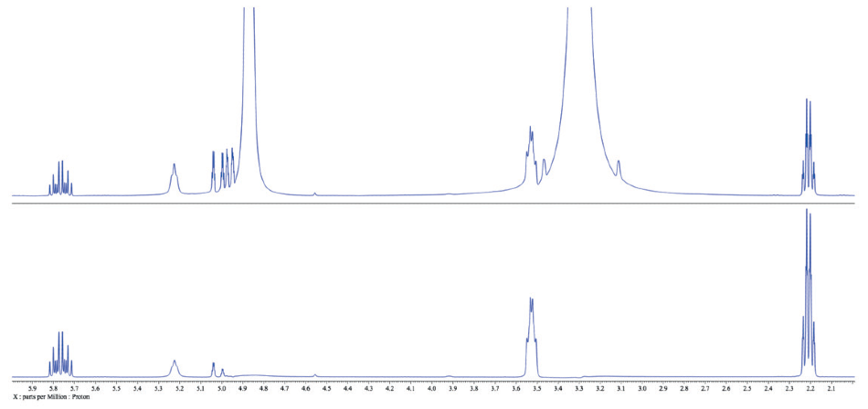 Comparison of the traditional 1H spectrum of 3-buten-1-ol in methanol (top) with the WET spectrum with methanol peaks suppressed (bottom).