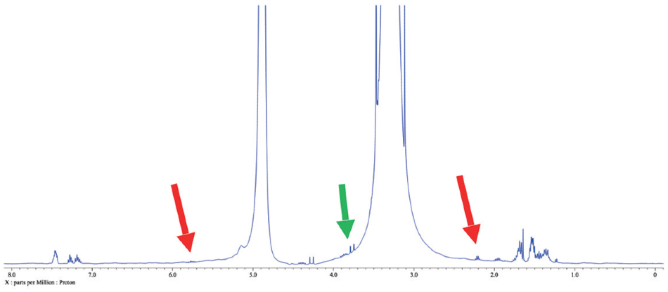 1H spectrum of a reaction mixture in methanol. Red arrows indicate leftover 3-buten-1-ol peaks, while the green arrow points out another peak of interest in this case.???????