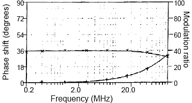 Phase-shift (+) and modulation ratio frequency response (×) of phosphor complex.