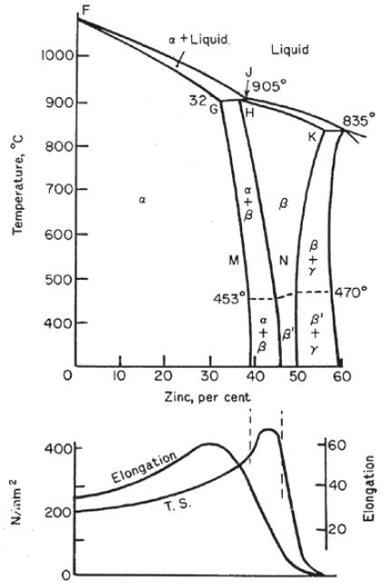 Metal alloys properties and applications of brass and brass alloys phase diagram and mechanical properties of the brasses ccuart Choice Image