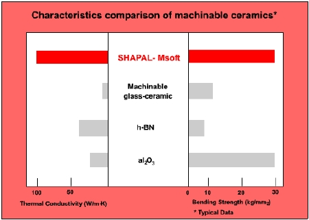 Characteristics comparison of machinable ceramics