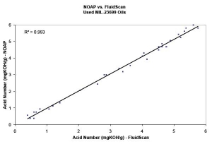 NOAP and FluidScan readings of Total Acid Number (mgKOH/g) in used MIL-PRF-23699 samples.