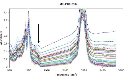 FluidScan Spectra of In-Service Oil Samples Showing Response to Varying Levels of Degradation