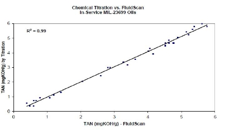 Comparison of TAN by FluidScan with TAN by laboratory titration.