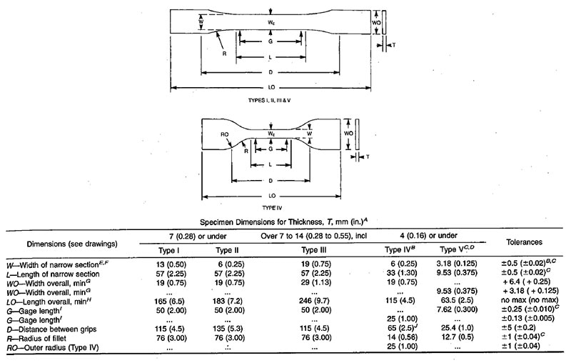 Astm D1414 Pdf