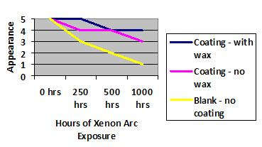 Appearance of Xenon arc exposure.