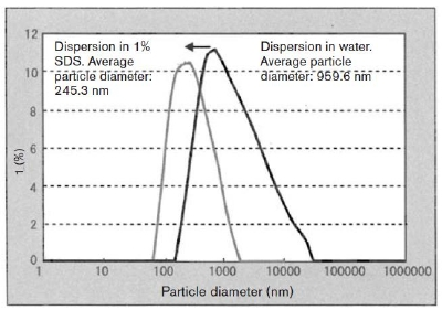 Characterizing The Solubilization And Dispersion Of Carbon