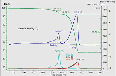 Mass change (TG), heat flow rate (DSC) and mass spectrometer curves (mass numbers 18, 32 and 64) of an Fe(OH)SO4 sample
