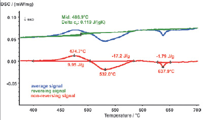 Measurement curve of fig. 2 split into the reversing and the non-reversing signal. The glass transition is clearly visible in the reversing signal (green curve); the non-reversing signal (red curve) shows the relaxation as well as two crystallization effects. The blue curve is the total heat flow curve, equivalent with the curve of a conventional DSC instrument.