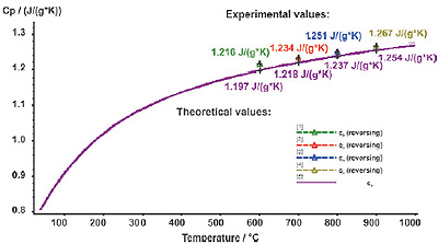 Specific heat determination on sapphire - comparison between experimental (colored symbols) and theoretical data (violet curve)