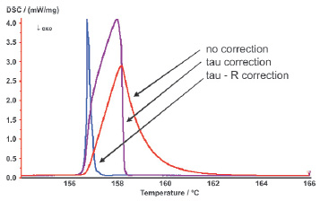 Application of the tau-R correction.