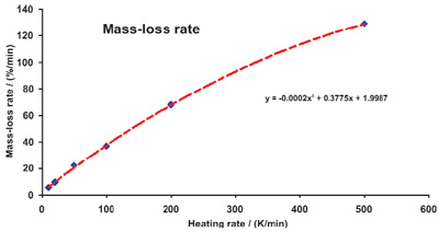 Change of the mass-loss rate as a function of the heating rate.