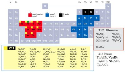 Elements in the periodic table (top) that react together to form the MAX phases. The red squares represent the M-elements; the blue, the A elements and black or X is C and/or N. Bottom boxes list the currently known 211, 312 and 413 phases. With the exception of the 413