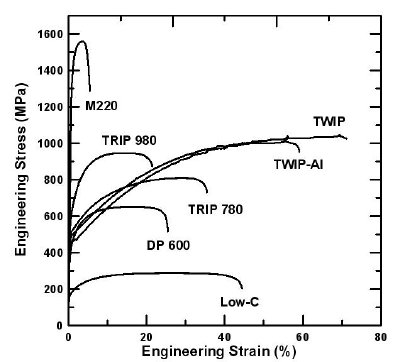 Engineering stress versus engineering strain curves for a low carbon steel compared to several different types of AHSS. TRIP and DP steels are discussed in the text. TWIP steels rely on mechanical twinning to achieve large amounts of deformation, and M220 is a low ductility, martensitic sheet steel.