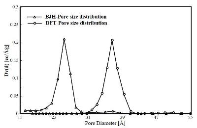 Pore Size Analysis by Gas Adsorption and the Density Functional ...