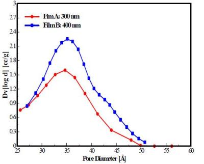 Pore Size Analysis of Thin Films Using Krypton Adsorption by ...