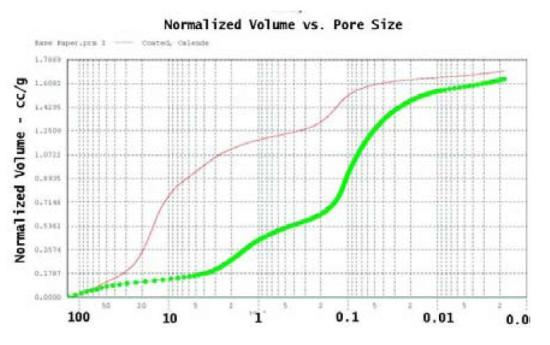 Weight normalized intrusion volume (cc/g) versus pore size for base paper and coated paper