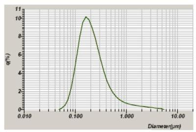 dynamic light scattering particle size analysis pdf