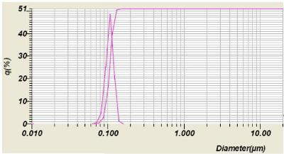 Diffraction results for Ink Sample 2