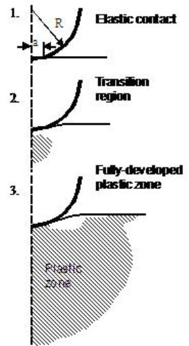 Evolution of a fully developed plastic zone.
