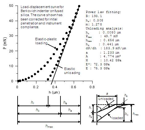 Analysis of data from load-displacement curve to give E and H.