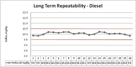 Plot of long term repeatability for sulfur in diesel over 20 days showing ASTM D2622-2008 limits (red lines)