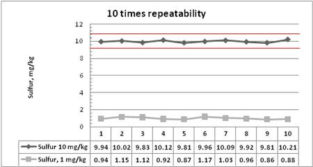 Plot of repeatability data for 10 days vs sulfur, mg/kg showing long term repeatability and ASTM D2622-2008 limits (red lines)
