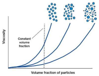 viscosity test for bitumen pdf