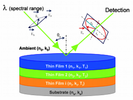 Spectroscopic Ellipsometry - Table Top and Framed Spectroscopic ...